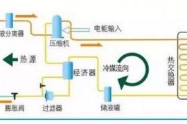 空气能热水器工作原理图解
